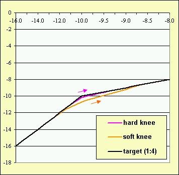 compressor-limiter-grafiek-hard-soft-knee.jpg